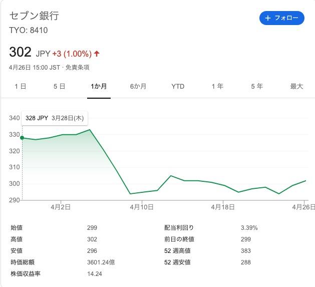 銀行 株価 セブン